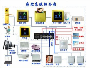 酒店客房管理系统_安防