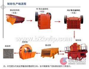 机制砂加工设备/机制沙设备/机制砂生产线